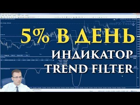 Forexpf курсы валют котировки акций нефти золота