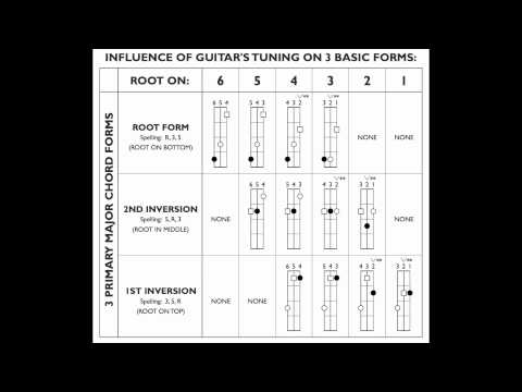 Guitar Chords - 3 Basic Major Chords (Part 3)