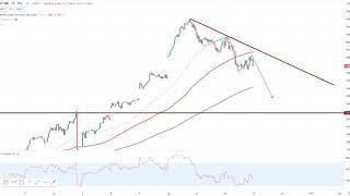 Wall Street – Technologie wieder unter Druck!