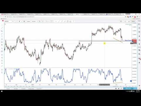 graph Forex Analytics: Daily Video Technical Analysis | GBP/USD | 12th June 2017