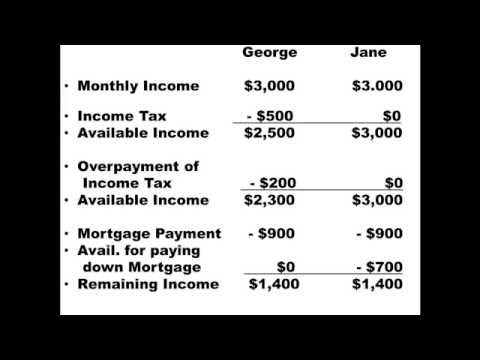 Video The Tax Advantages of Owning a Home Based Business