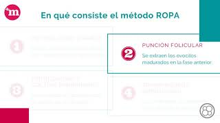 Método ROPA o maternidad compartida de reproducción asistida