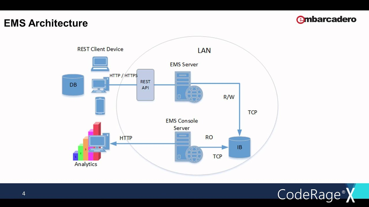 Delphi: Software Overview - Embarcadero