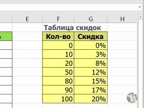 Ступенчатные скидки в Excel (ВПР в помощь)