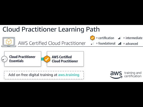 Scheduling AWS Cloud practitioner Exam_Step by Step - YouTube