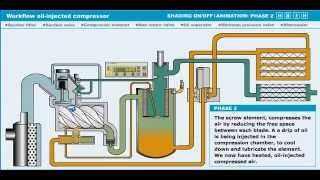 Video Nguyên lý hoạt động của máy nén khí trục vít có dầu