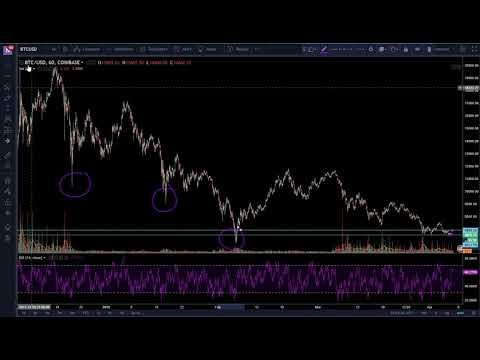 (4/7/18) Bitcoin Chart Analysis (BotMentality)