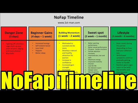 Of what are nofap benefits the Nofap Benefits