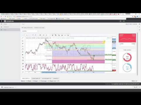 graph Forex Analytics: Daily Video Technical Analysis | AUD/NZD | 31st May 2017