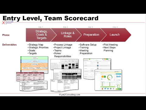 how to build a scorecard for employees performance