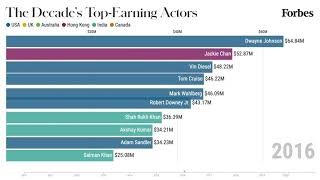 The 10 Highest-Paid Actors From 2010-2020 | Forbes