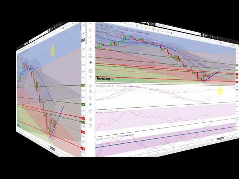 Dolar Yeni Haftaya Nasıl Başlayacak?#DolarTL #Dx #EURUSD Güncel Teknik Analizi (видео)