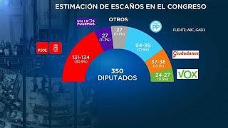 Pedro Sánchez Y El PSOE Son Favoritos En Las Elecciones En España, Según Una Nueva Encuesta