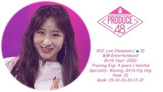 Descargar MP3 de Produce 48 Episode 9 Ranking gratis