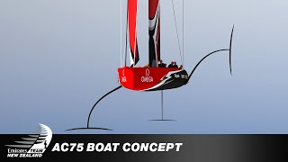 Just Released Team NZ & Luna Rossa New AC75 Concept