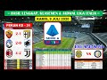 Hasil Liga Italia Tadi Malam Pekan Ke 31 ~ Atalanta VS Sampdoria Liga Italia Serie A 2020
