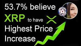 Ripple XRP believed highest PRICE INCREASE vs BTC ETH, Siam Commercial Bank Digital Ventures