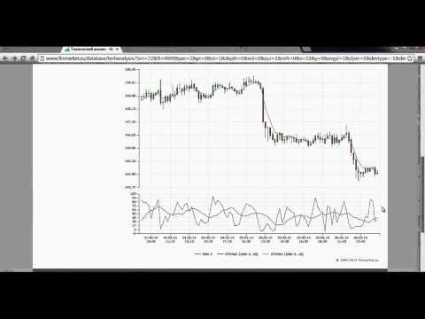 Инвестирование в трейдеров бинарных опционов