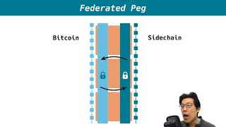 Bitcoin Sidechains & SPV Proofs