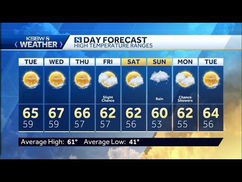 Dry and Seasonable Sunday Ahead - смотреть онлайн на Hah Life