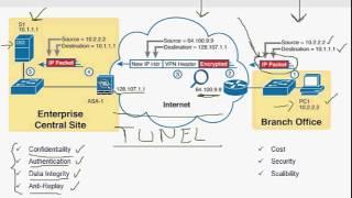 Red Privada Virtual VPN - ccna Teoría 1/3
