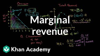 Monopolist Optimizing Price (part 2)- Marginal Revenue