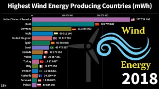 Higghest Wind Energy Producing Countries (mWh) /1978 - 2018/ Wind Energy