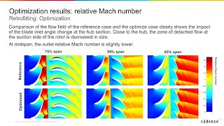 Higher performance and longer life for turbomachinery through retrofitting optimization