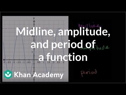 A thumbnail for: Graphs of trig functions