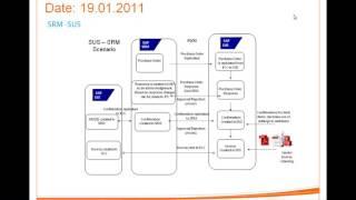 SAP SRM - Class18_SRM Service Procurement
