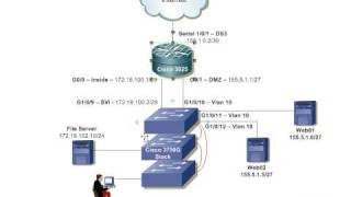 Building Small Office Network - Part1 - Network Design