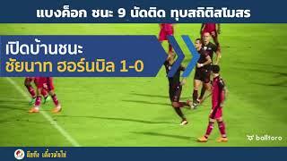 แบงค็อก ชนะ 9 นัดติดต่อกันในไทยลีก 2018 ทุบสถิติสโมสร