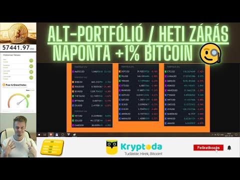 Kereskedelmi nasdaq bitcoin