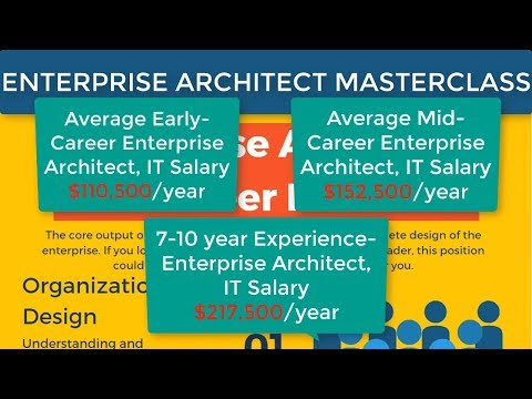 HOW TO become an ENTERPRISE ARCHITECT: Complete Course