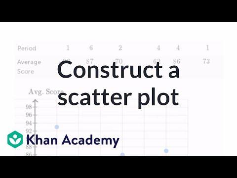 Constructing a scatter plot (video) Khan Academy
