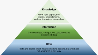 Data-Information-Knowledge in 3 minutes or less