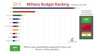 Top 10 Country Military Spending Ranking History (1950-2017)