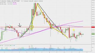 Litecoin - LTCUSD Stock Chart Technical Analysis for 01-12-18