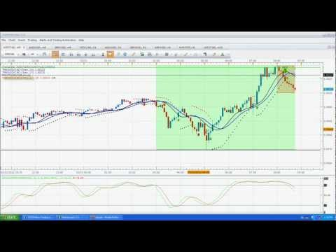 Day trading strategy how I ignored my own rules and lost and obeyed the rules and won