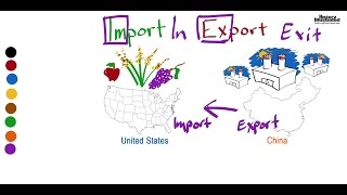 Import - Export Definition