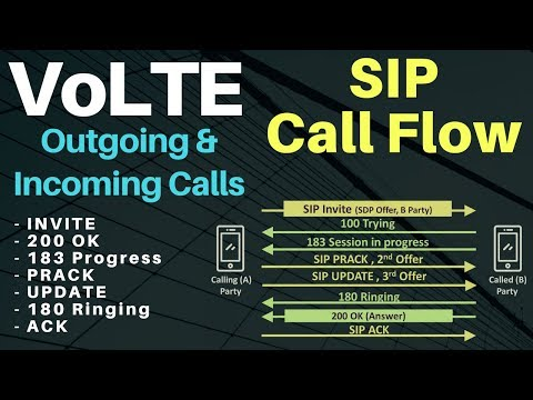 volte call flow - SIP Call Flow - IMS Call procedure