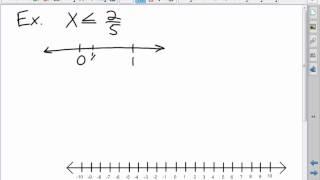 Algebra I & II: Read, Write, Graph, and single-step inequalities