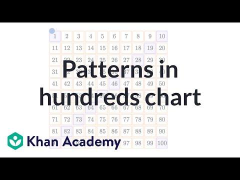 patterns in hundreds chart video khan academy patterns in hundreds chart video