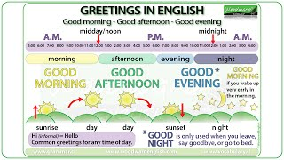 Good morning, Good afternoon, Good evening - Greetings in English & Parts of the Day