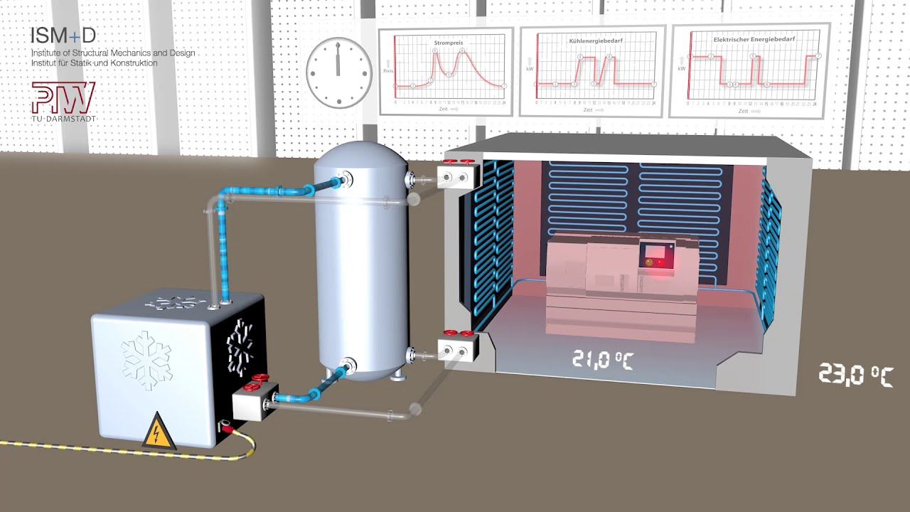Energieflexibler Klimaraum in der ETA-Fabrik