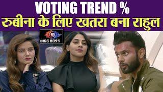 Bigg Boss 14 LATEST VOTING % TREND में Rahul Vaidya बना Rubina Dilaik के लिए खतरा