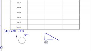 Trig Table For Special Triangles