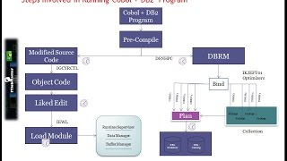 Cobol+DB2 Program Execution Process | job interview training