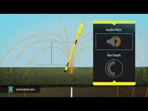 Principles of Underground Magnetic Locating