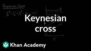Keynesian Cross